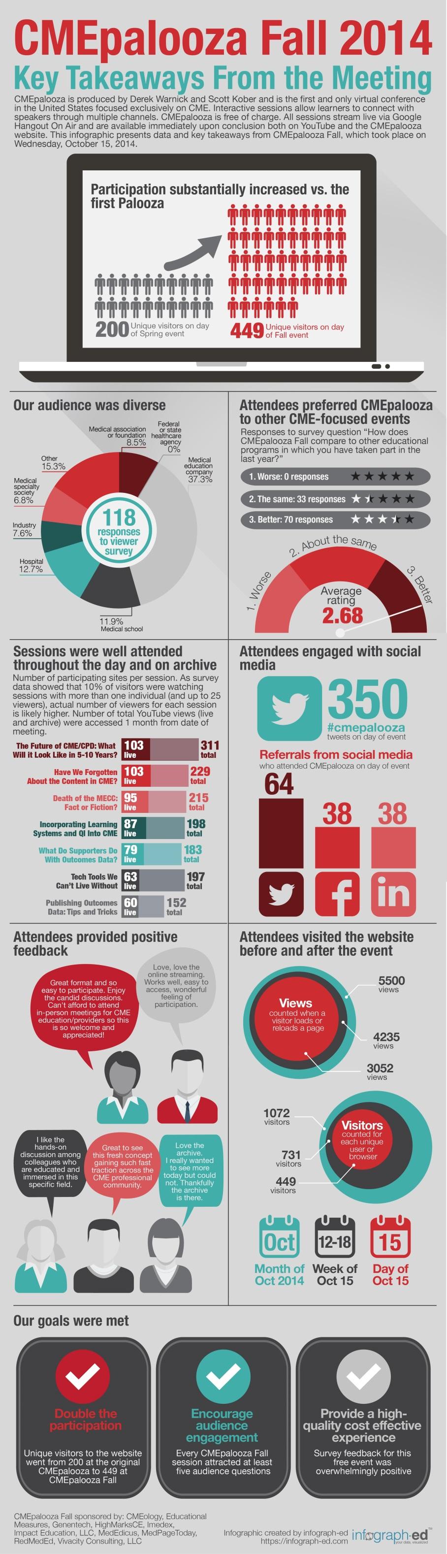 CMEpalooza Fall infograph